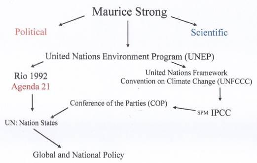 Das verwirrende Netz vom Globale-Erwärmung-Aktivismus