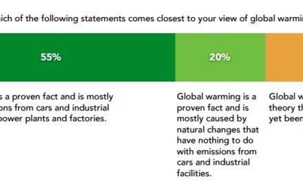 Neue Umfrage: Nahezu die Hälfte aller jungen Amerikaner sind Klimaskeptiker