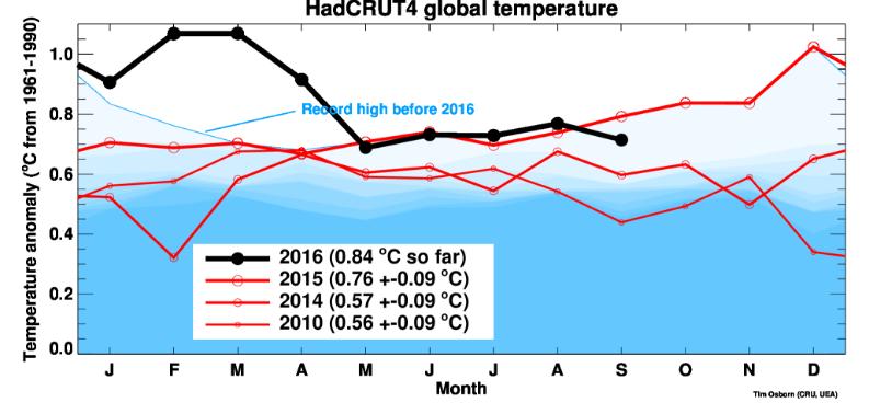 Wie stark werden die Temperaturen nach El Nino sinken?