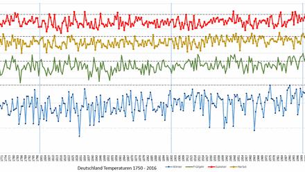 Klima-Monatsrückschau August 2016
