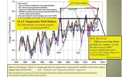 Altweibersommer 2016: Alarmsignal für die CO2-Klimakatatstrophe ?