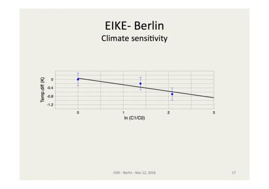 Kurzbericht über die 10. Internationale Klima- und Energiekonferenz des Europäischen Instituts für Klima und Energie (EIKE) in Berlin vom 11./12. Nov. 2016