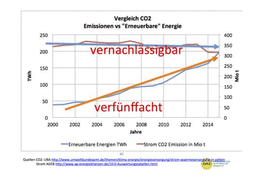 Neue Studie enthüllt: Die Energiewende wird uns bis 2025 rd. 520 Mrd € kosten