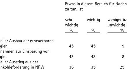 Eine missverständlich präsentierte Umfrage zum EEG kommt wie gerufen: Wenn das Umfrageinstitut forsa nicht eindeutiger berichtet, braucht es sich nicht zu wundern, dass jeder die Ergebnisse nach seinen Wünschen auslegt