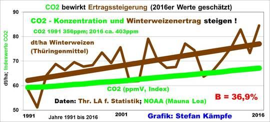 """Die erfreuliche Nachricht: Sehr gute Getreideernte 2016 in Thüringen- wo bleiben die negativen Folgen des angeblichen """"Klimawandels""""?"""