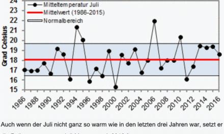 Im Klimawandel nichts Neues, der Juli 2016 war im Mittel wieder zu warm