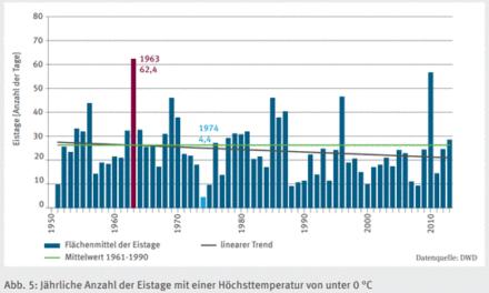 Teil II: Vom Wissenschaftlichen Dienst veröffentlichte Klimainformation für Abgeordnete Rezension: Teil 2