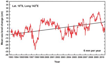 Wie man den Meerespegel-Verlauf in die richtige Richtung dreht Aus dem Lehrbuch für (Klima-)Statistikbetrug