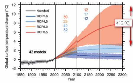 Kein sicherer Untergang – Klimamodelle können aus systematischen Gründen die Zukunft nicht berechnen.