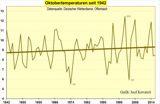 Temperaturentwicklung des Monats Oktober über die letzten 75 Jahre in Deutschland