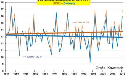 Der Wärmeinseleffekt in den DWD-Septemberdaten