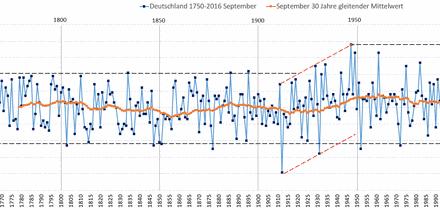 Septemberrückschau die 2.: Weil Deutschland sich nach seinem schlechten Wetter sehnt, war der September extrem