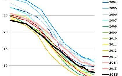Interessante und positive Änderungen des Volumens arktischen Meereises