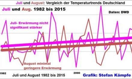 Zwischen Sommer und Herbst: Die Temperaturentwicklung im August – eine Ursachenforschung