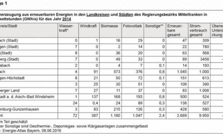 Landkreis könnte energieautark werden: Wie eine lokale Politikerin dank ausreichendem Nichtwissen das Trassenproblem in Bayern löst