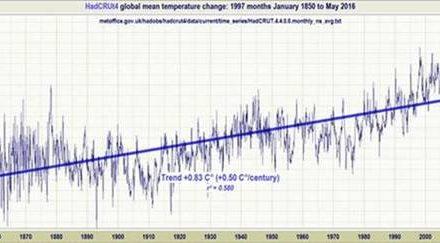Das IPCC hat die wirkliche Klimasensitivität mindestens verdoppelt: eine Vorführung