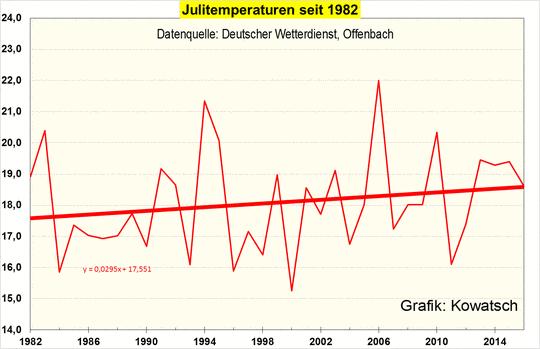 Der Monat Juli wurde wärmer, in Deutschland aber nur wegen des Wärmeinseleffektes (WI), einer höheren Sonnenscheindauer und geänderter Wetterlagenhäufigkeiten