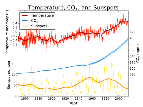 Eine kleine Sensation, von der Presse unbemerkt: Sonnenaktivität erreichte im späten 20. Jahrhundert nun doch Maximalwerte
