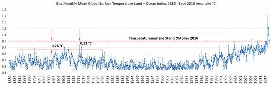 Oktoberrückschau die 2.: Klimawandel, wohin bist du verschwunden