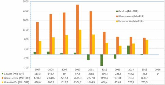 Solarworld steigert Umsatz — Umsatzeinbruch in der Solarbranche: Rückgang von 2011 bis 2014 um 74,2%