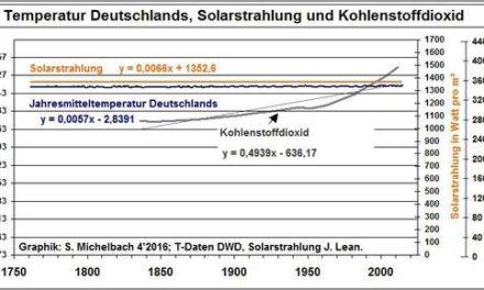Solares Paradoxon Deutschlands Teil III: Freispruch für CO2