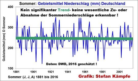 Sommer 2016 in Deutschland – viel geschmäht, doch besser als sein Ruf?