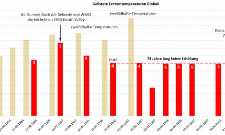 Weltweiter Temperaturrekord gemessen?