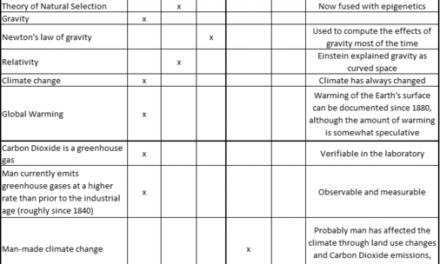 Klima: Fakten versus Hypothesen