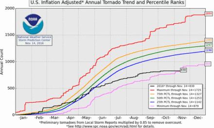 Das heißeste Jahr, aber die niedrigste Tornadorate – obwohl nach der Theorie beides gleichzeitig höher werden muss