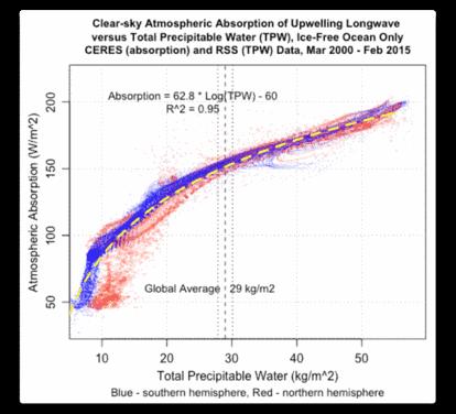 Noch einmal: Precipitable Water*