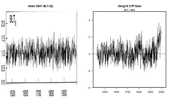 Zombie-Wissenschaft: das schlimmste Beispiel der Manipulation von Klimadaten – jemals: der zurückgezogene Beitrag Gergis 2012 wird zu Gergis 2016