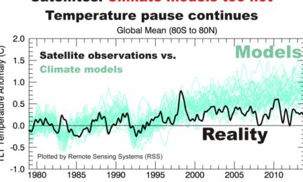 Stillstand bestätigt: Wissenschaftler geben endlich zu, dass die Klimamodelle falsch sind.