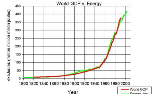 Amerika muss mehr Energie verbrauchen, nicht weniger