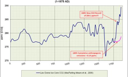 Kurze Geschichte der Kohlendioxid-Rekorde