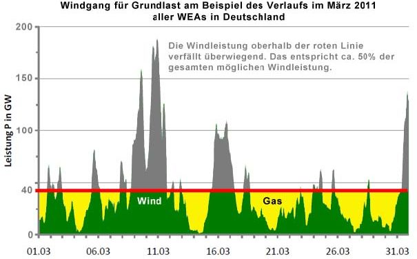 Windenergie in der Grund-, Mittel- und Spitzenlast?