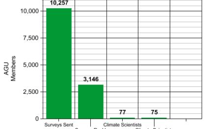 Über die überwältigende Zahl von 97% bis 98% der Wissenschaftler, die da meinen, es gebe einen Klimakonsens…