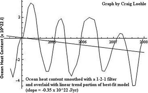Über sich abkühlende Ozeane und sich abflachende Meeresspiegelanstiege!