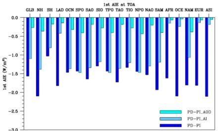 """Realer Aerosole-Einfluss und dessen Berechnung durch Klimamodelle differiert um """"einen Faktor drei bis sechs"""""""