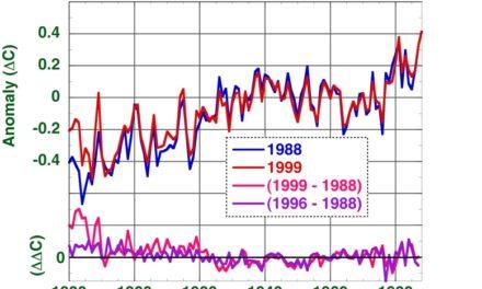 Die neue Wissenschaft vom Klimawandel!
