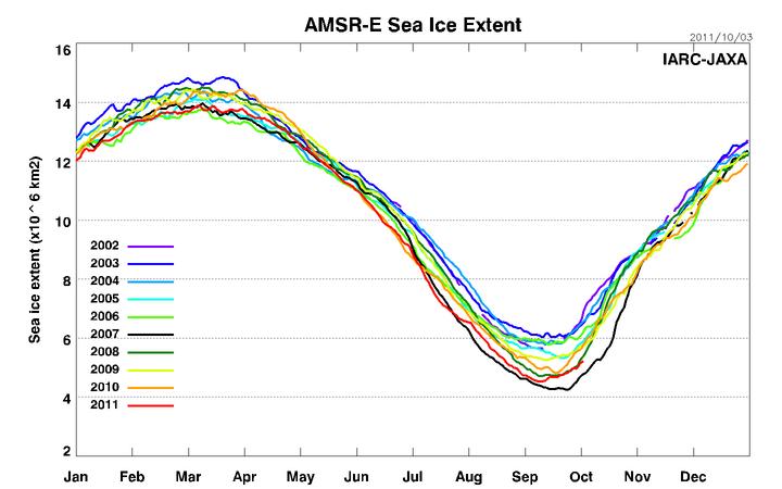 Wo bleibt die Arktis-Schmelze ?