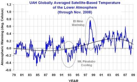 Climategate 13: Temperaturdatenreihen zwischen Fiktion und Wirklichkeit