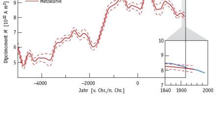 Zusammenhänge zwischen Erdmagnetfeld, kosmischer Strahlung und Erdklima