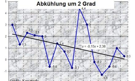 Die Winter werden in Deutschland seit einem Vierteljahrhundert deutlich kälter