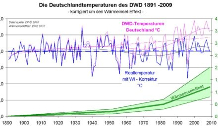 Klimaerwärmung in Deutschland nicht nachweisbar: Der DWD hantiert mit falschen Daten – Eine Bestandsaufnahme der Deutschlandtemperaturen