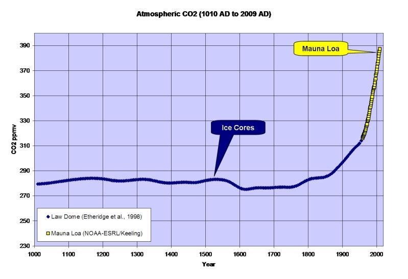 Eisbohrkerne und Pflanzenstomata: Der historische CO2 Gehalt der Atmosphäre war oft deutlich höher als 280 ppm!