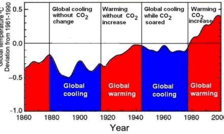 2010 – wo steht es in der Liste der wärmsten Jahre?