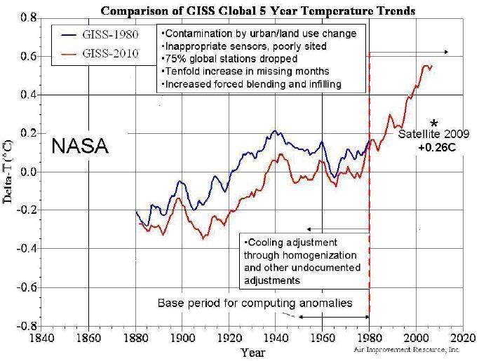 """""""Klimafakten"""" und die Definition der Wahrheit – oder ist Wahrheit Ansichtssache?"""
