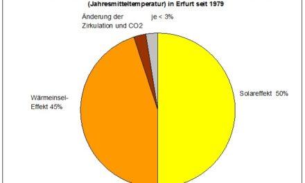 Starker Temperaturanstieg seit 1979 in Erfurt- warum CO2 dabei nur eine unbedeutende Nebenrolle spielt! Teil 1