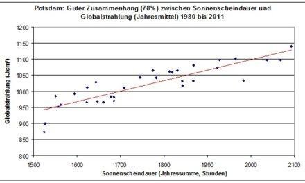 Erst zum Gipfel, dann wieder talwärts: Die Temperaturentwicklung in Deutschland seit 1980 und deren wesentliche Ursachen