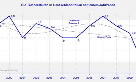 Neue fragwürdige Temperaturgrafik des DWD – DWD gibt Langzeitprognosen an, die selbst nach IPCC nicht möglich sind